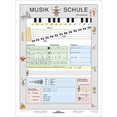 Musikschule Grundwissen