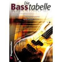 Die Basstabelle